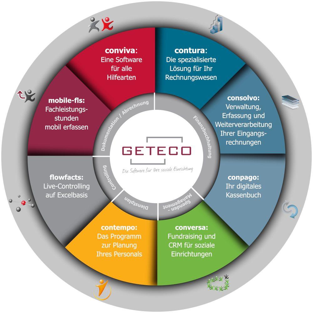 Grafische Darstellung der GETECO-Produktpalette